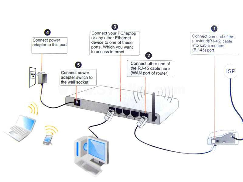 300M Wireless-N Router with Double Antenna (YY-R5)