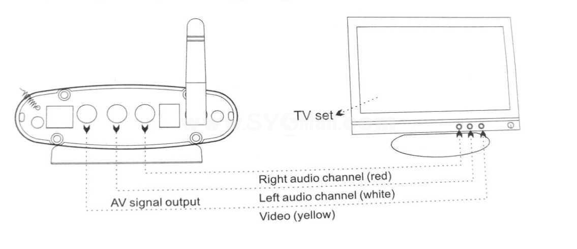 Wireless A/V   Transmitter& Receiver (YY-220)