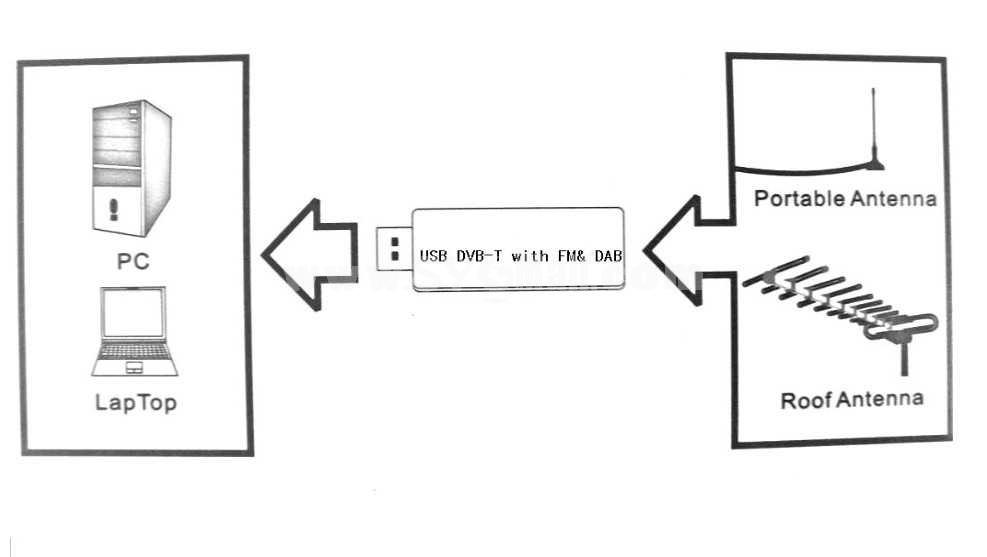 Mini DVB-T Stick with FM&DAB (YY-DTV88)